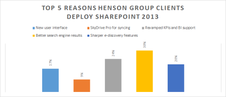 Top-5-reasons-clients-deploy-sharepoint-2013